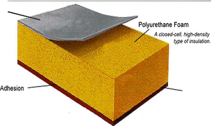 Insulation Types Nia Best Type Of Roofing Insulation